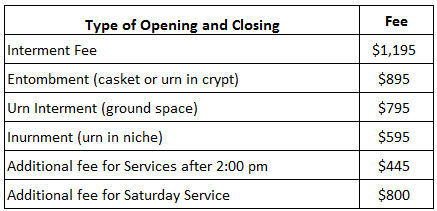 List of Opening and Closing fees