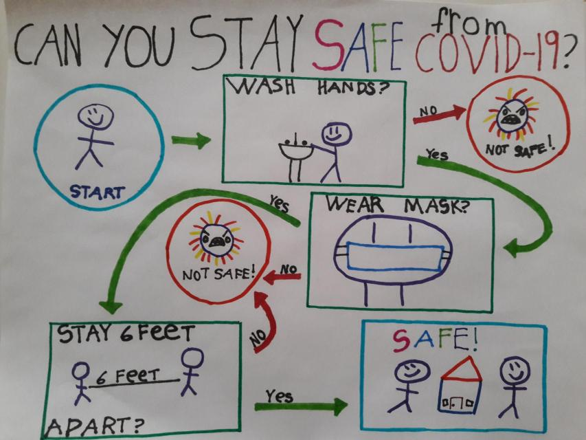 Can you stay safe from covid 19 start wash hands no not safe yes wear mask yes stay 6 feet apart no not safe yes safe